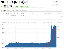 Netflix Stock Quote Enchanting Netflix Stock Quote Gorgeous Nflx Stock Quote New 48 Quote Of The