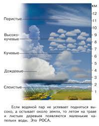 Контрольная работа по теме Вода и воздух класс ПНШ  13 hello html 89606b5 png
