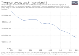 Poverty Line Chart Global Extreme Poverty Our World In Data