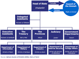 Department Of Commerce Organizational Chart Khilafah Organisation Chart Khilafah Com