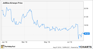 Jetblue Chart Why Im Not Selling Any Jetblue Stock The Motley Fool