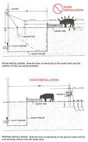 farm fence drawing. Solar Powered Electric Fence Farm Drawing M