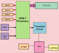Arm Processor Projects Ideas For B Tech And M Tech Students