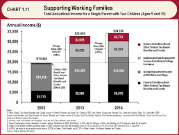 Family Responsibility Office Payment Chart Chapter I Section D 2014 Ontario Budget