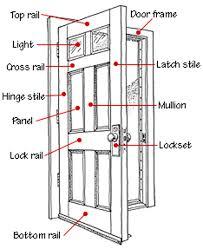 door jamb diagram graphic circuit wiring and diagram hub u2022 rh thewiringdiagram today door jamb reinforcement door jamb dimensions