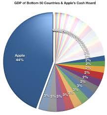 Apple Gdp Pie Chart Mactrast