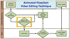 Video Editing Workflow Chart Animated Flowchart Using Animation In Camtasia 8