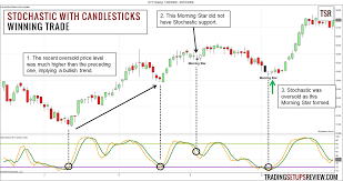 How To Make Money Trading With Candlestick Charts Pdf Swing Trading With Stochastic Oscillator And Candlestick