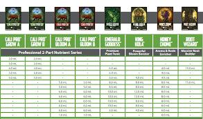 Emerald Harvest Grow Chart Www Bedowntowndaytona Com
