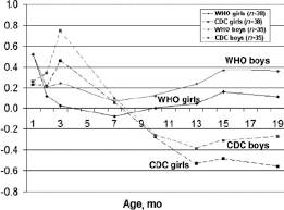 Standard Weight Chart With Age Comparison Between Boys And Girls Of Weight For Age Z Scores