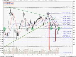 Dbs Bank Share Price Quote Stock Chart Analysis Forum My