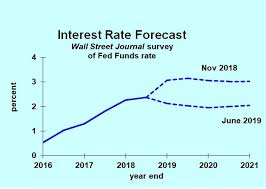 Home Loan Interest Rates Comparison Chart In India Most Interest Rate Forecasts Dropping But Dont Be So Sure