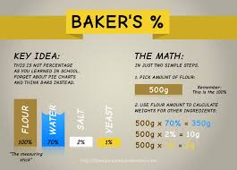Bakers Percentage Method Craftybaking Formerly Baking911