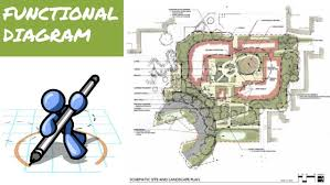 landscape architecture  ici  amp  itd  finalfreehand diagram ➜ bubbles