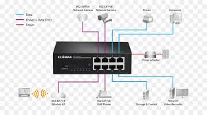 network switch power over ethernet wiring diagram gigabit ethernet Diagram of Poe in Networking network switch power over ethernet wiring diagram gigabit ethernet others