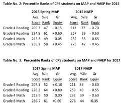 Map Test Chart 2017 56 Specific Nwea 2019 Score Chart By Grade Level