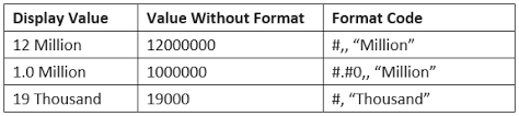 Excel Chart Number Format Millions