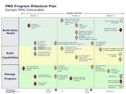 Deliverables Template Pmo Program Milestone Plan Sample Pmo Deliverable