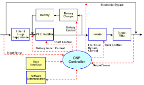 basic block diagram of ups basic image wiring diagram basic uninterruptible power supply circuit diagram jodebal com on basic block diagram of ups