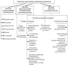 Управление рисками на примере ОАО Сбербанк России  Рис 1 Методы управления кредитными рисками