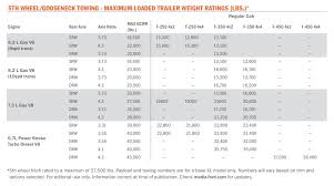 Truck Towing Comparison Chart 2020 Ford Super Duty Can Tow A Staggering 37 000 Lbs Here