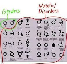 Gender Symbols Chart 36 True Different Gender Chart