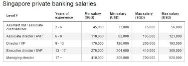 here s what private banking salaries and bonuses should be in singapore