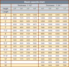 6 Inch I Beam Load Capacity Chart Pallet Rack Beam Capacity Chart New Images Beam