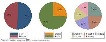 Pie Chart Of Population In India India Has 21 Million Children Out Of School International