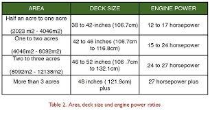 Lawn Mower Battery Size Chart Www Bedowntowndaytona Com