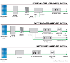 off or on grid home power magazine renewable energy system types