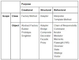Pattern Of Organization Impressive Organization Of Design Pattern Simplicity Through Breadth