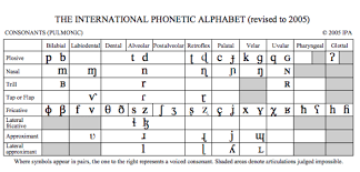 Enter the international phonetic alphabet. What S The International Phonetic Alphabet And What S So Great About It