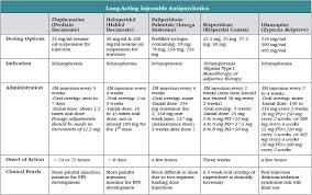 Long Acting Injectable Antipsychotics Chart Long Acting Injectable Antipsychotics A Primer