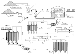 Контрольная работа Строительное материаловедение ru Рис 1 Технологическая схема получения цемента по мокрому способу