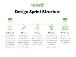 Google Design Sprint Methodology The Google Design Sprint Process Explained Chicago Ideas Blog