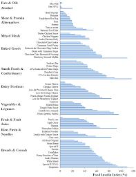 Fat Burning Food Chart Eric Berg Printable Insulin Index Chart Dr Berg Www