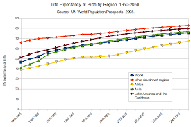Expectancy Chart Definition Infant Mortality Wikipedia