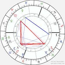 Catfish Hunter Birth Chart Horoscope Date Of Birth Astro