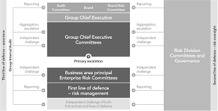 Lloyds Banking Group Organisational Structure Chart As Filed With The Securities And Exchange Commission On 25