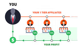 An Affiliate Program - More Opportunities, Higher Profits