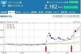 アスカ ネット 株価