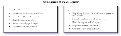 Resume Vs Cv Custom Resumes CV