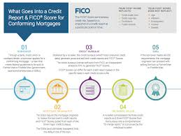 The Role Of Credit Scores In Mortgage Origination Fico