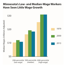 too many minnesota workers face low pay and few benefits the graph of minnesota s wage growth over time