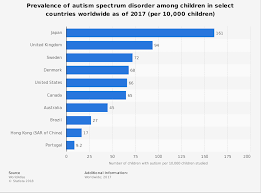 Countries With The Highest Autism Rate Among Children