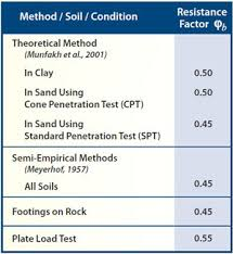 Soil Bearing Capacity Chart Lrfd Implementation Of Shallow Spread Footings For Bridge