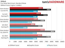 Gaming Pc Comparison Chart Q1 2015 Budget Gaming Pc Benchmark Performance