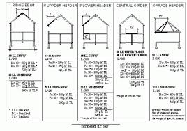 Wood I Beam Load Chart Sizing Engineered Beams And Headers Building And