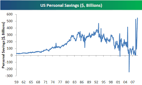 Personal Savings Charts Seeking Alpha
